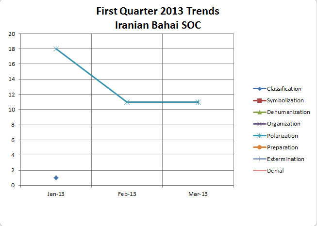 First Quarter 2013 IBSOC