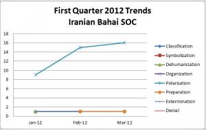 IBSOC 1st Quarter 2013